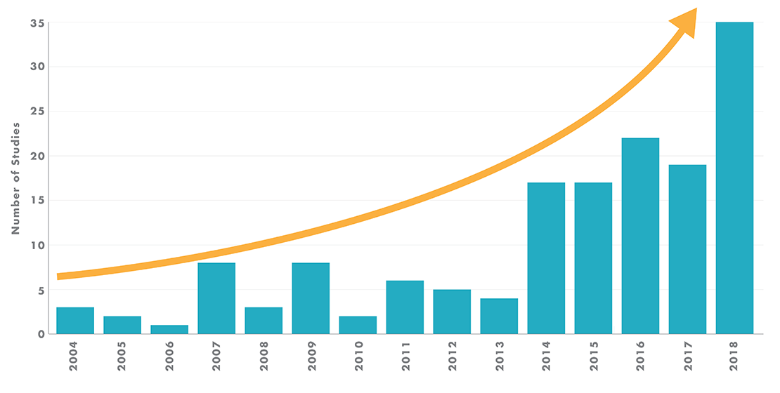 Chart showing number of articles and studies conducted on NR between 2004 and 2018